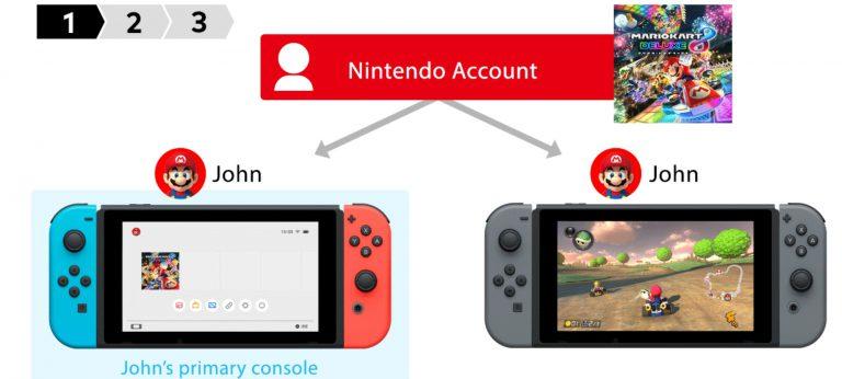 Инструкция по использованию функции «обмена» играми.
