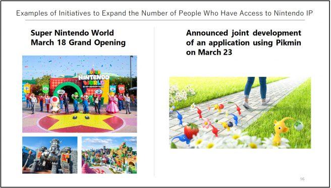 Планы расширения IP Nintendo